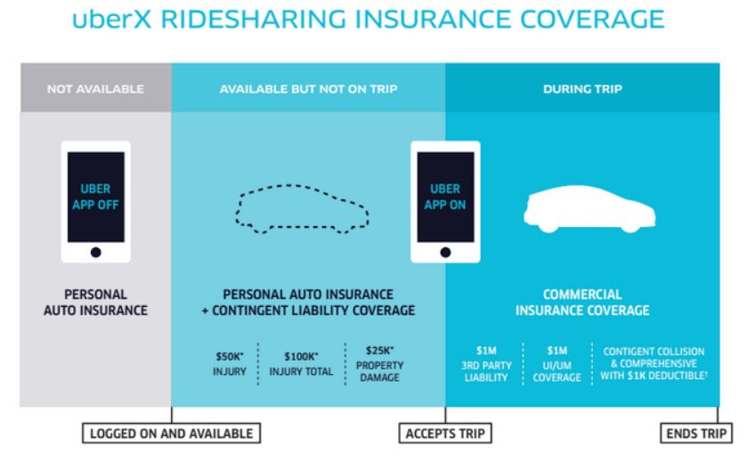 Ride-Share Insurance